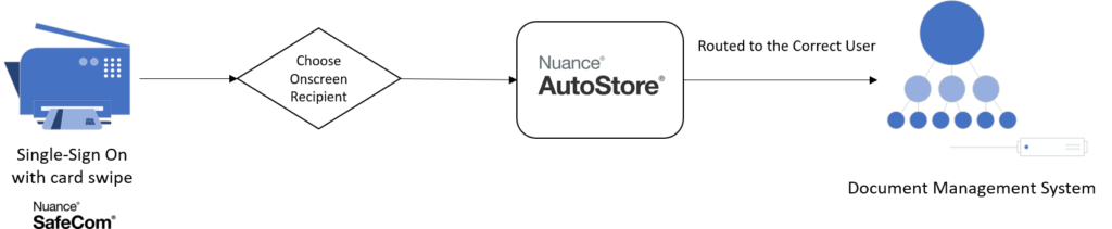 Autostore Custom Workflow