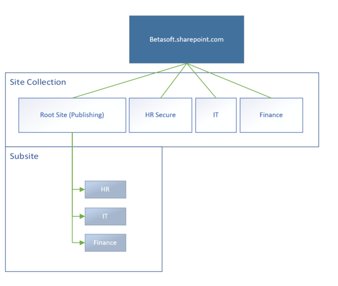 SharePoint Classic Overview