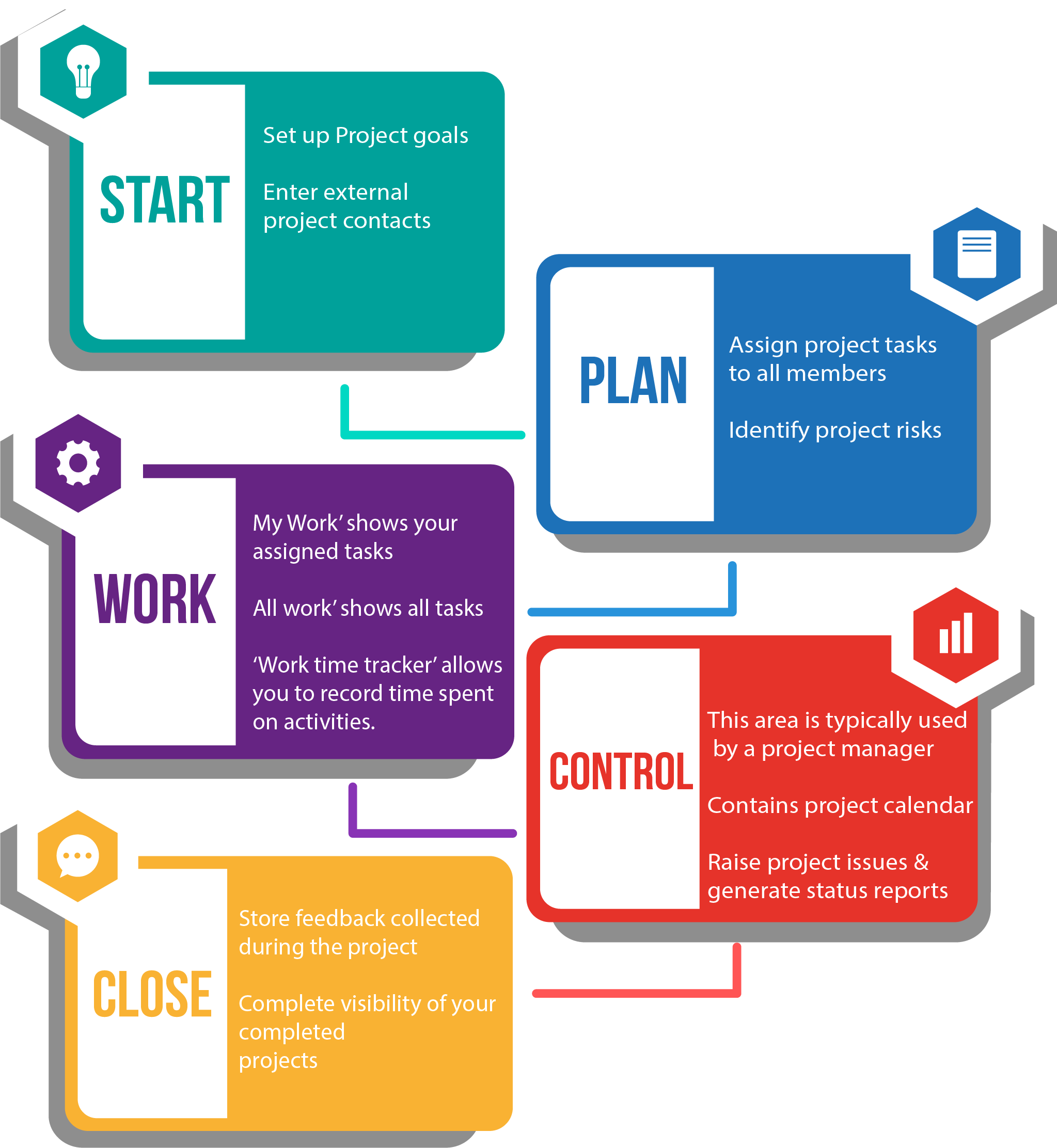 Project Management System Process by Betasoft Solutions